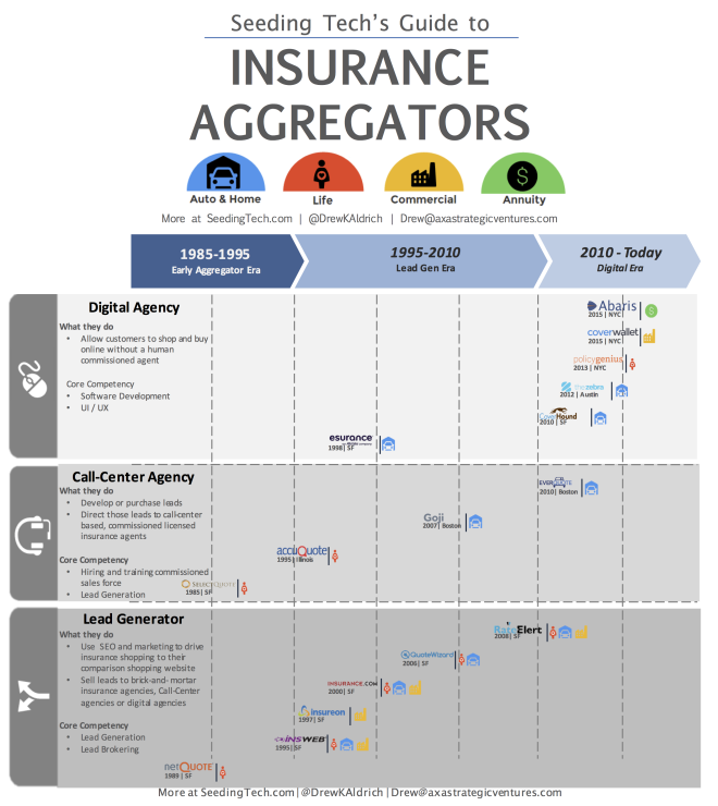 Insurance Aggregators 3.3.16.png