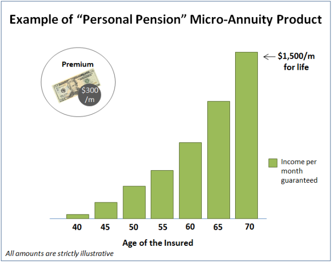 MicroAnnuity vF